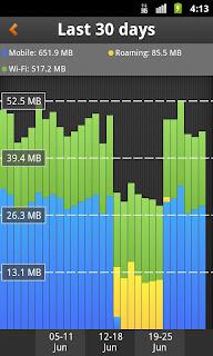 My Data Manager Apk, mengontrol pemakaian internet