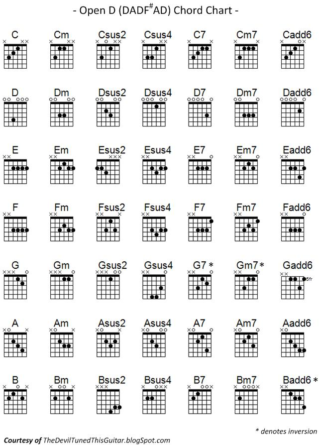 The Devil Tuned This Guitar: Open D Chord Chart