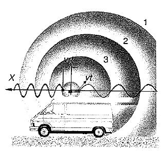 Cambio de la longitud de onda con la velocidad efecto Doppler