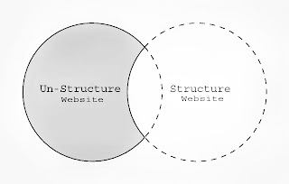 Difference Between Un-Structure and Structure Website
