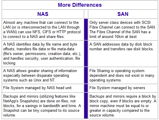 This Other Eden: NAS vs SAN