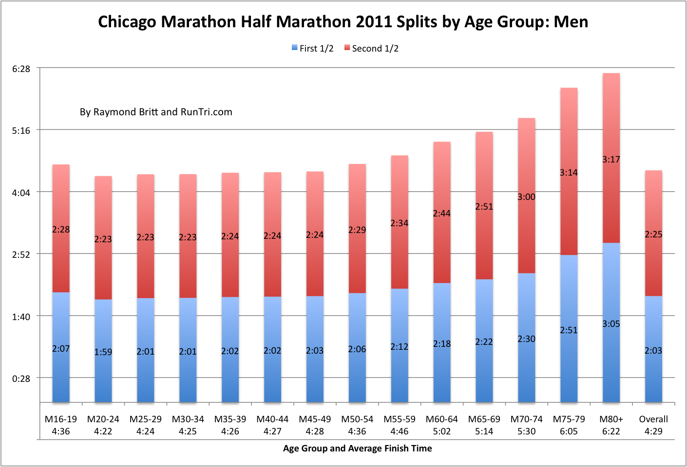 RunTri Chicago Marathon Predicting Your Finish Time Based On Half Split