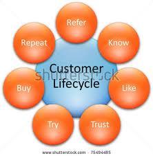 web,marketing, business,web marketing business