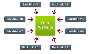 tips-backlink-building