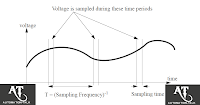 Understanding Analog Inputs in PLC Programming