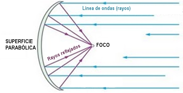 Cocina solar for Antenas parabolicas en granada