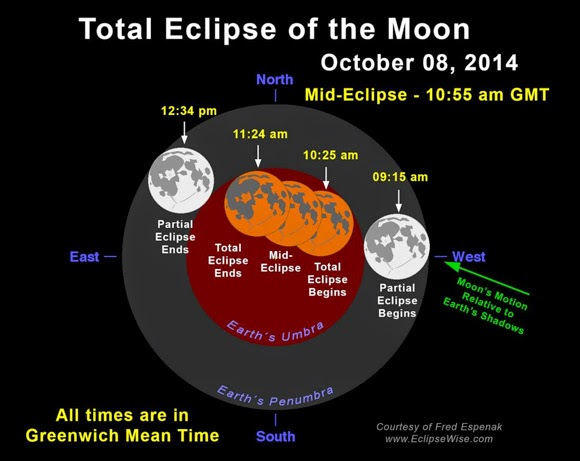http://earthsky.org/tonight/total-lunar-eclipse-blood-moon-hunters-moon-october-7-8-2014