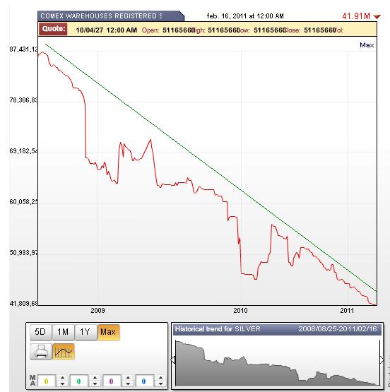 stocks d'argent du Comex / suivi des statistiques /graphes Comexregisteredsilver