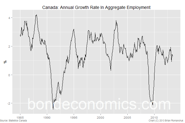Canadian job growth