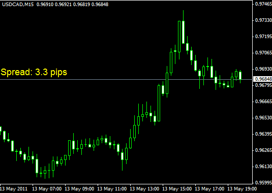 Forex eurusd average spread time