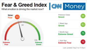 Angst und Gier an der Börse
