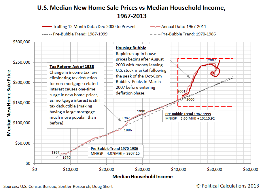 U.S. Median New Home Sale Prices vs Median Household Income, 1967-2013 - June 2013