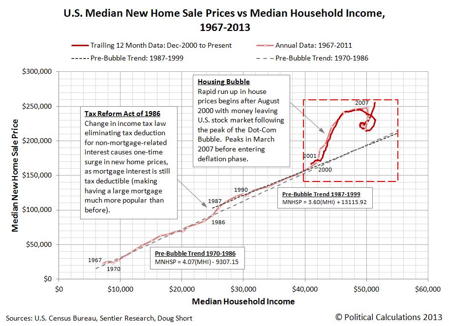 U.S. Median New Home Sale Prices vs Median Household Income, 1967-2013 - June 2013