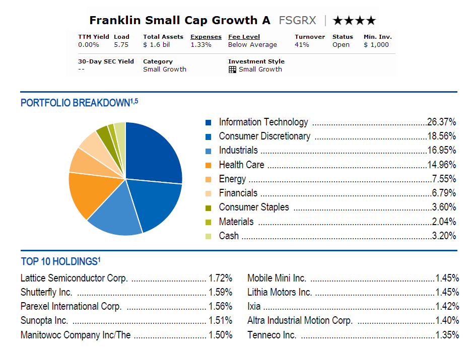 Franklin Small Cap Growth A (FSGRX)