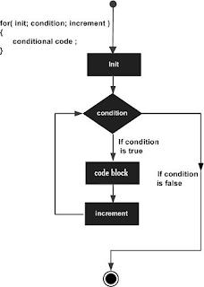 أساسيات البرمجة سي شارب حلقة التكرار C# - for loop