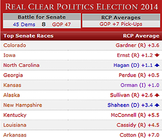 RCP Average 2014 Senate Races Through Nov. 1