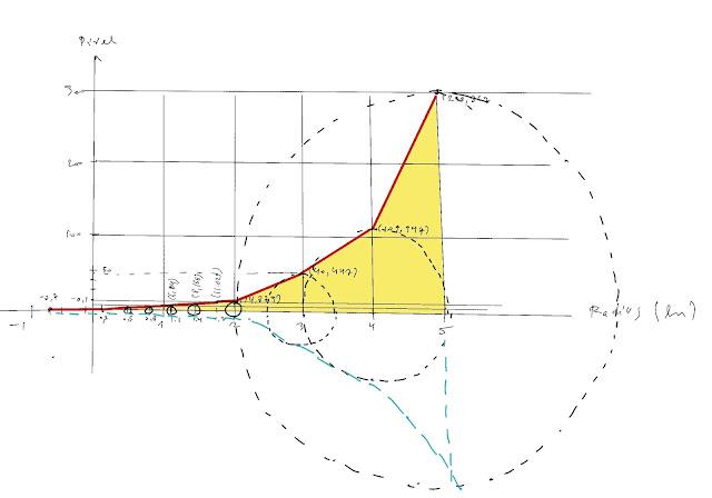 Gráfico do aumento do pincel em função do Radius. Vocês podem notar que a partir de 2 o acréscimo é grande.