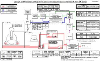 Situazione aggiornata dell'acqua contaminata