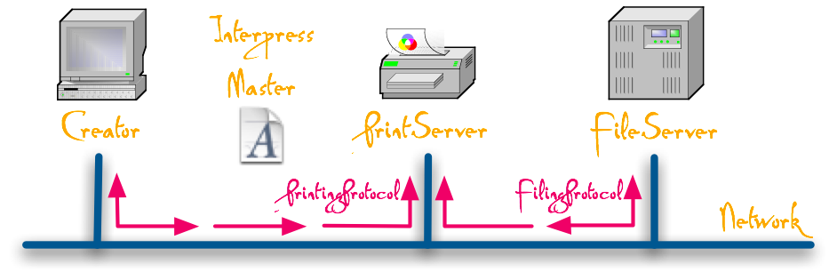 XNS Print Service architecture