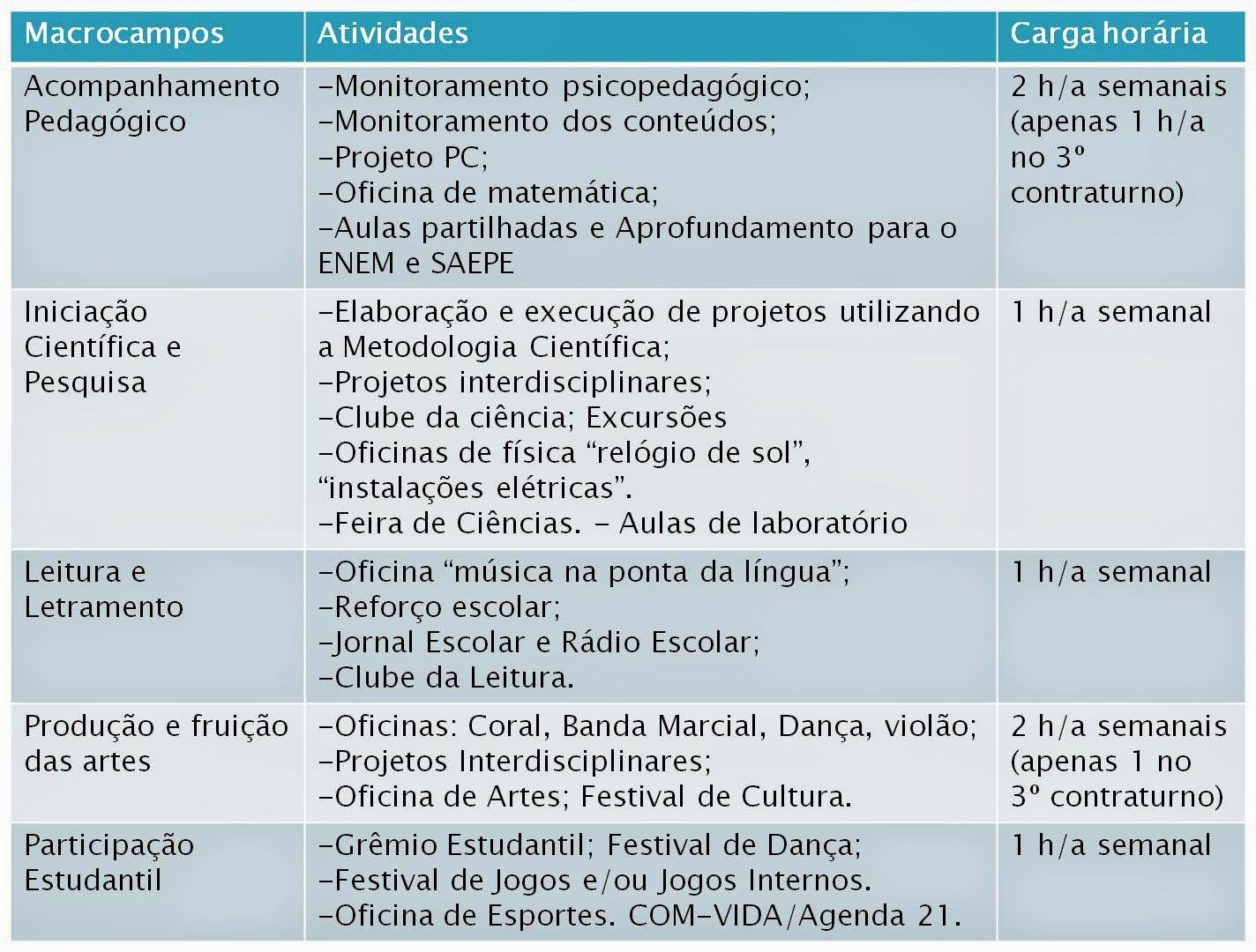 Fabuloso Escola de Referência Severino Farias: ProEmI - Programa Ensino  BP77