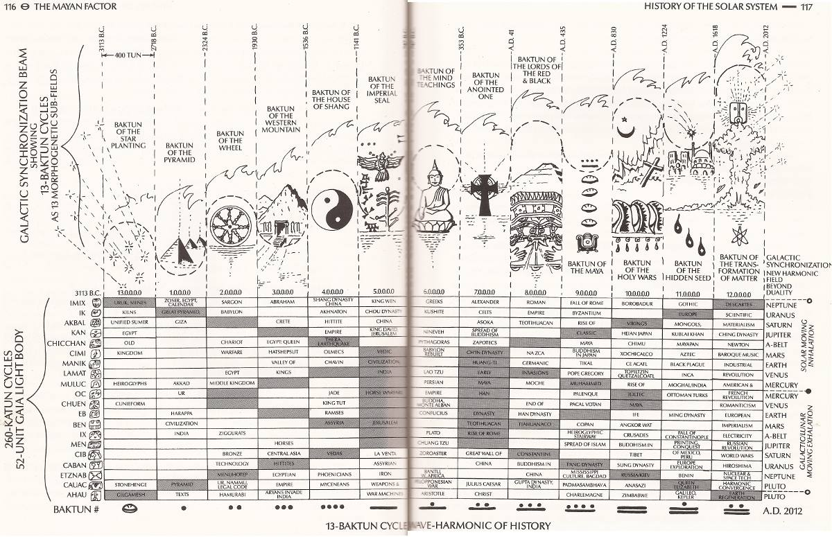 solar system history timeline