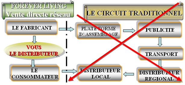 circuit de vente