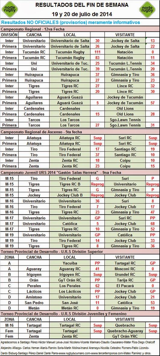 Resultados del Rugby del NOA