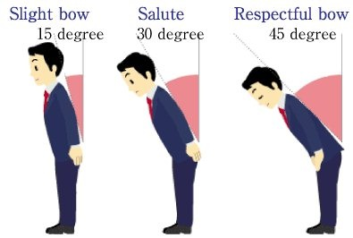 When who and how what are the meanings hidden in the japanese in japan people greet each other by bowing a bow ranges from a small nod of the head to a long 90 degree bend at the waist m4hsunfo