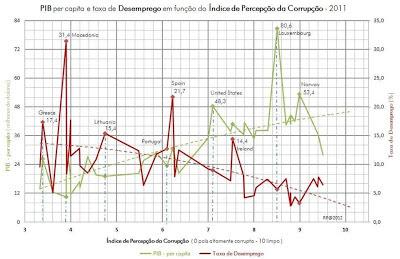 GRAFICO crise portugal corrupção europa