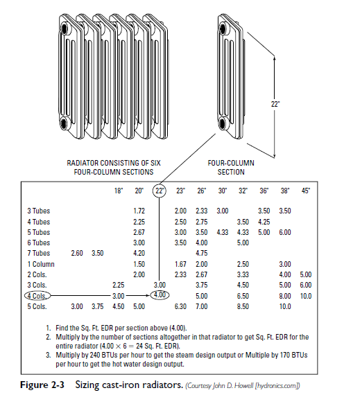Radiator sizing basic and tutorials all about mechanical