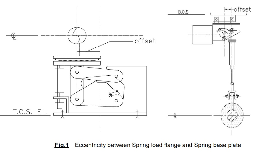 spring hanger selection and design guidelines for a piping