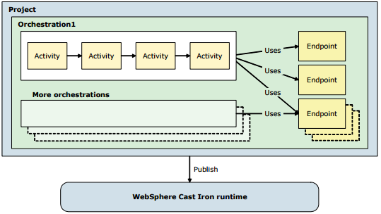developing with Websphere Cast Iron