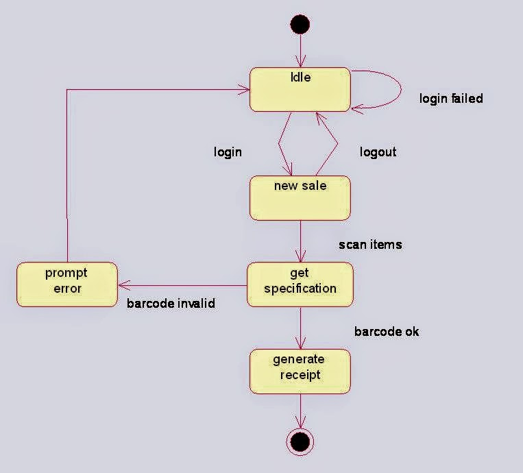 State Chart Diagram For Online Shopping System
