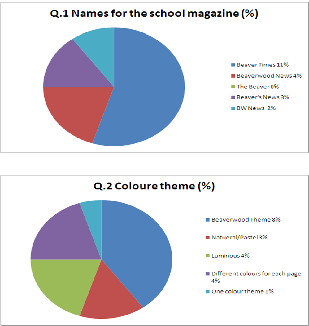 Tasnemas media blog pie chart of my results questions 1 5 analysed for the above question there was one person who suggested colours black white and grey for the different colour option another pupil suggested red nvjuhfo Gallery