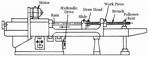mechanical technology  parts of broaching machine