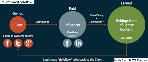 Re-blog from #Influencer Content // legitimate #dofollow via #hshdsh