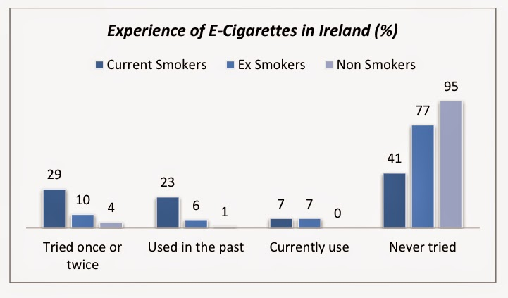 The Case in Favor of E-Cigarettes for Tobacco Harm Reduction