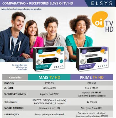 Comparativo Oi TV Livre HD e Prime HD