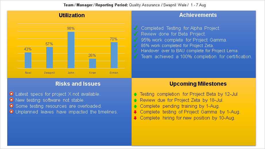 Project Status Report  YouTube
