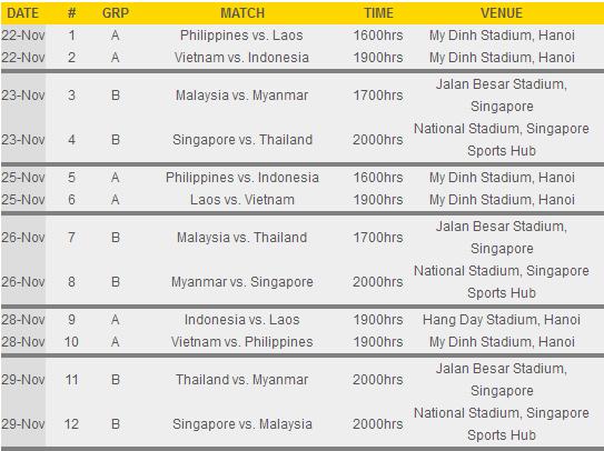 Jadual Piala AFF Suzuki 2014 pusingan awal