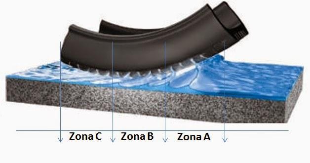 Resultado de imagen para neumaticos aquaplaning