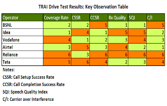 TRAI Drive Test Reults: BSNL Mobile Network provides better Quality of Service than Private Operators