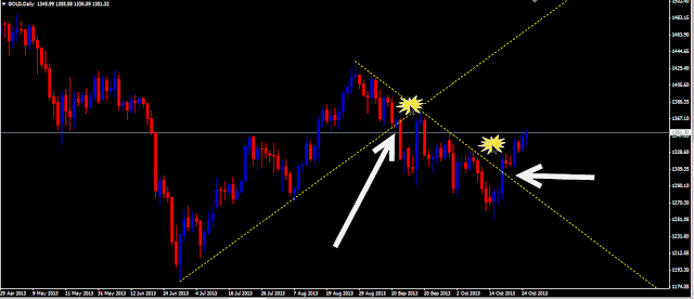 ouro forex