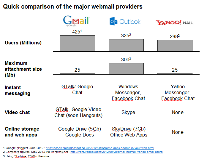 JBlog: Outlook com - GMail faces real competition