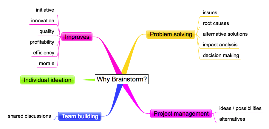 brainstorming and ideas Brainstorming is a useful method to bring together a wide range of viewpoints additionally, it's a quick way to generate a large quantity of ideas here are 7 easy ways to brainstorm effectively, encourage collaboration, and eliminate judgement.
