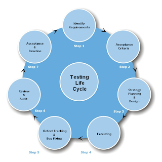 research papers on software testing Call for research papers we invite the submission of high-quality papers in all areas of software testing, verification, and validation research papers should.