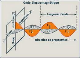 Cours Électricité 3  smp s4