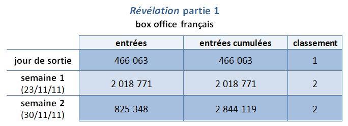 Box Office Français pour Twilight Révélation Part 1  dans breaking dawn