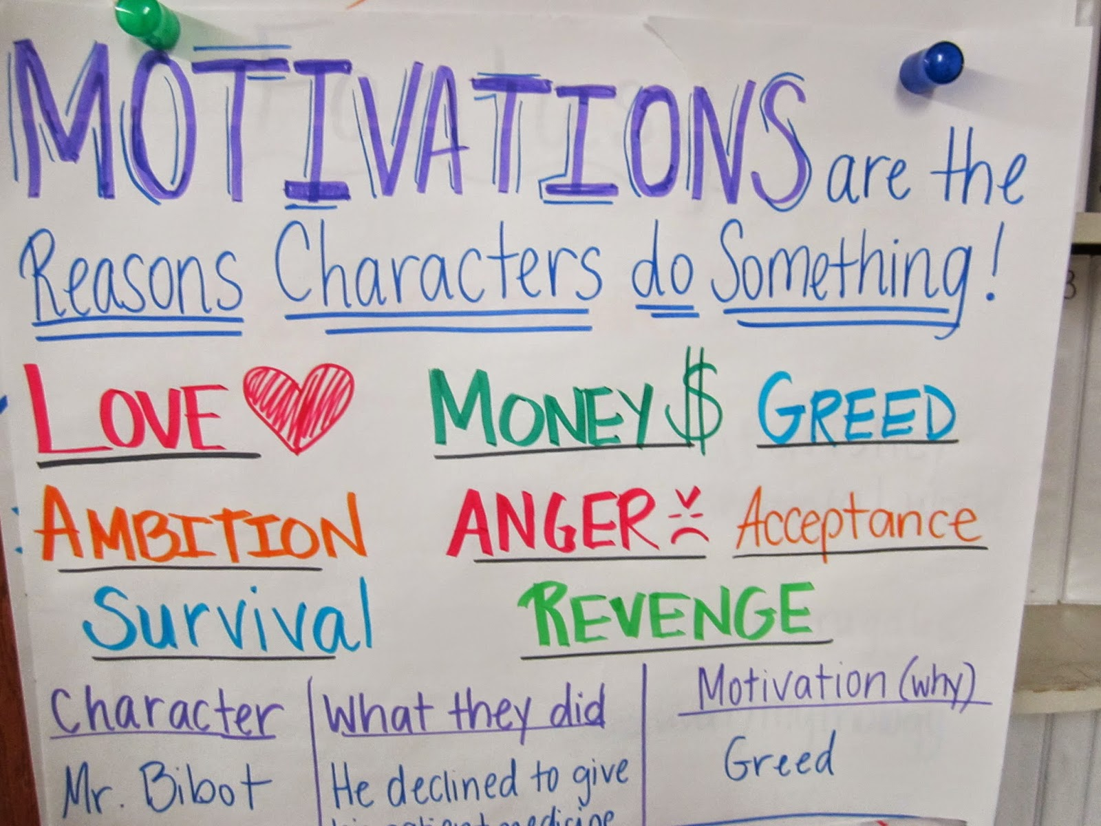 Writing About Reading: Character Motivation