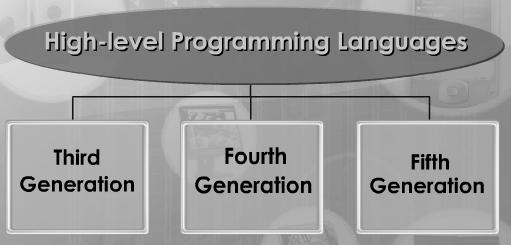 1st generation of programming language essay Before we see what a computer programming language looks like, let's use the english language to describe how to do something as a series of steps a common.